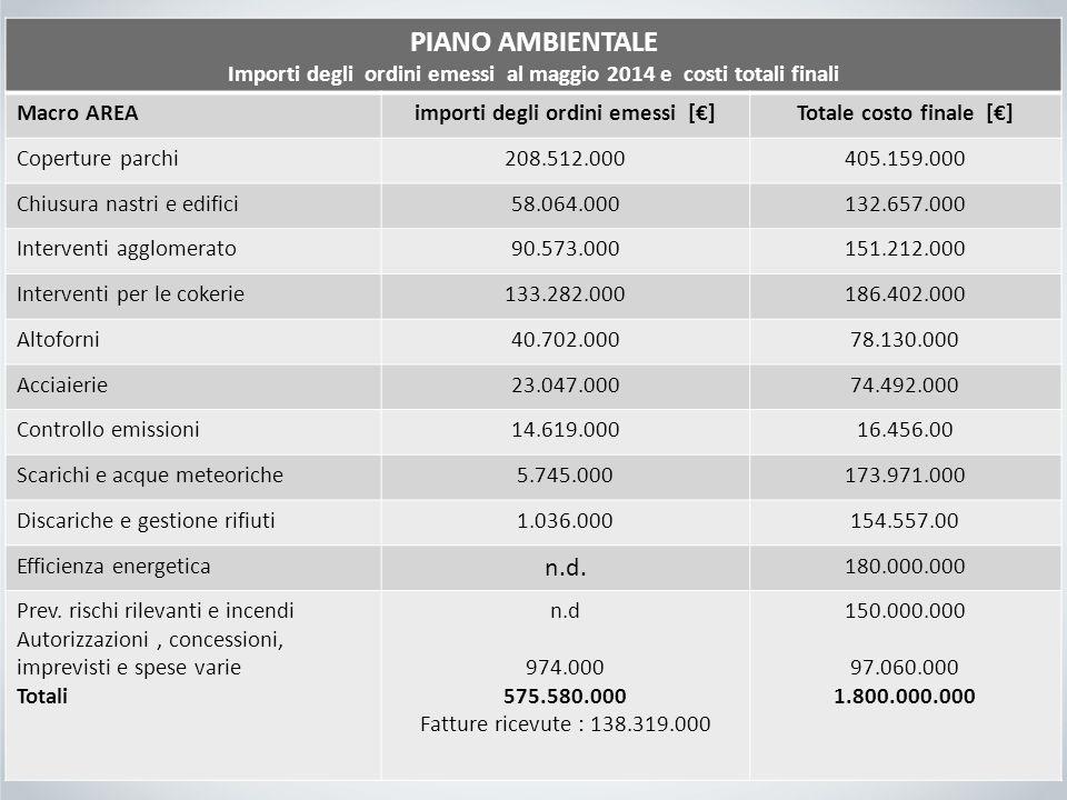 PIANO AMBIENTALE Importi degli ordini emessi al maggio 2014 e costi totali finali. Macro AREA. importi degli ordini emessi [€]